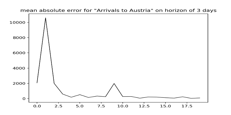 Mean absolute error for multi-linear regression model for series of Arrivals for Austria