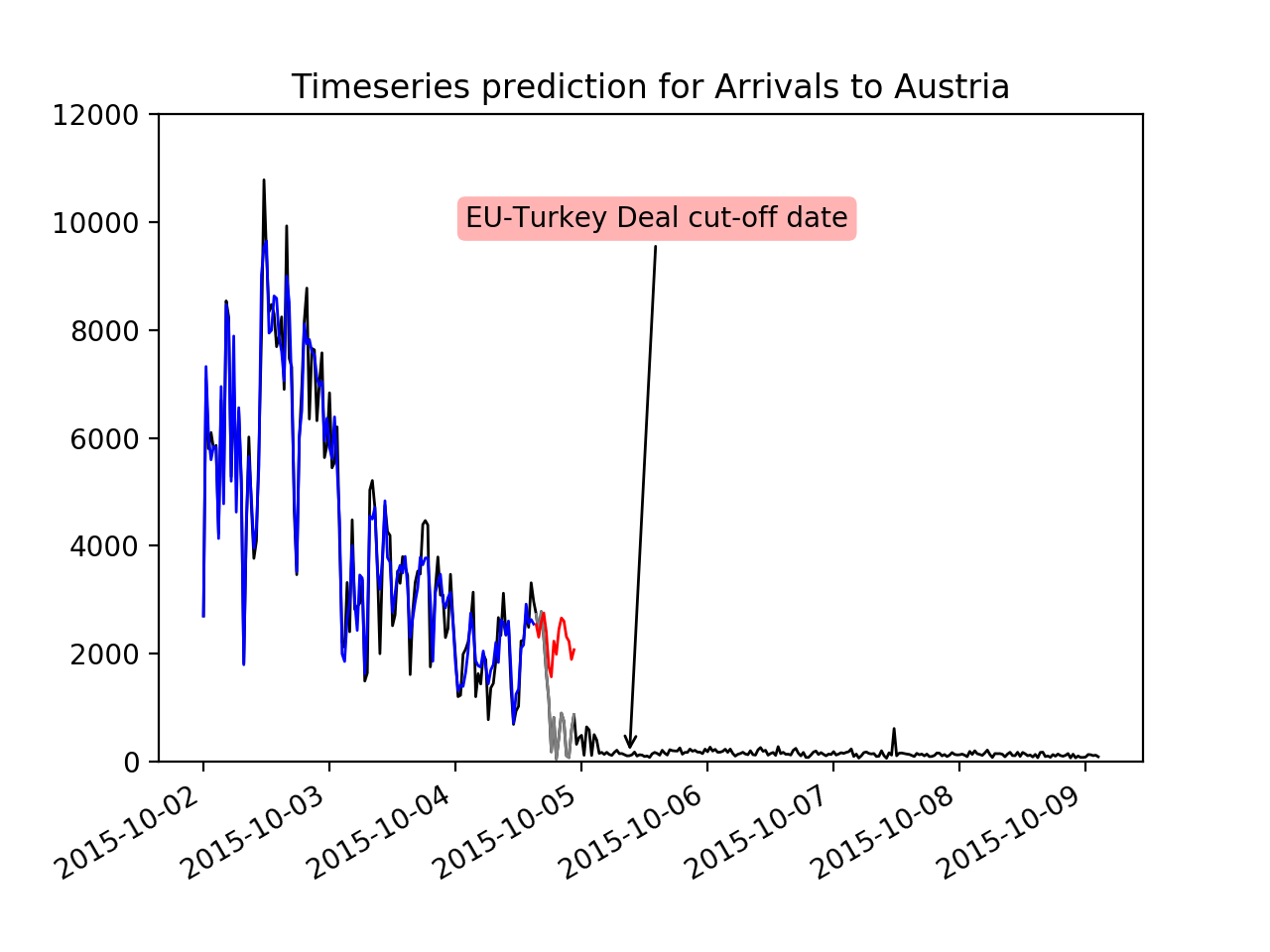Multi-linear Regression on Arrivals for Austria