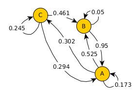 The final geo-network with transition probabilities obtained from assumptions for real-world statistics.