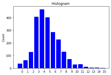 Degree histogram of a DeepGG model instance of Erdos-Renyi graphs
