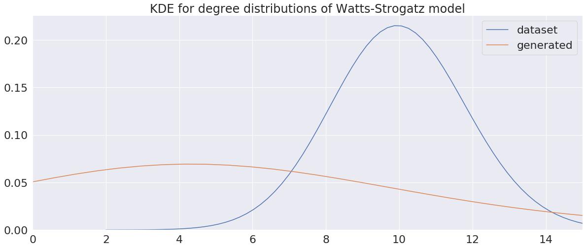 KDE over degree histogram of a DeepGG model instance of Watts-Strogatz graphs
