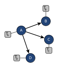 Sketch of a sample model with transition probabilities from a dirichlet prior