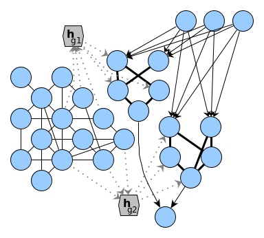 A sketch showing a network and a process which decodes a graph embedding into parts of its structure.